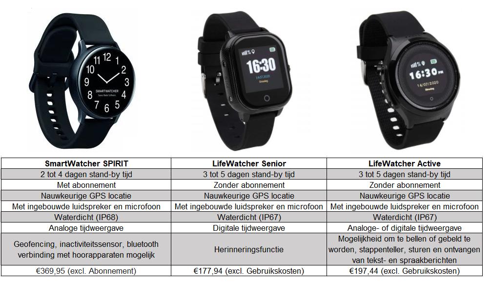 Alarm horloges voor ouderen verschillen